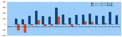 ゲーム関連企業35社の2012年第1四半期の決算状況まとめ