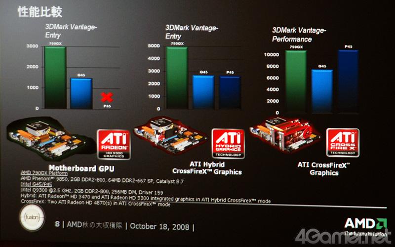 競合に対する優位性をこれでもかとアピール。AMDの秋葉原イベント競合に対する優位性をこれでもかとアピール。AMDの秋葉原イベント