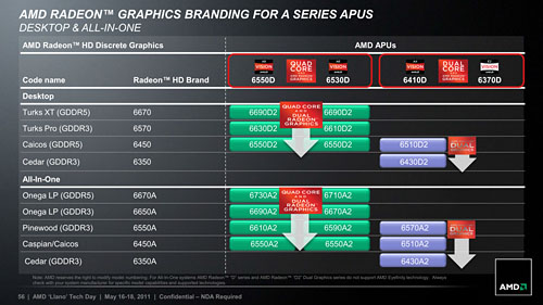 AMD A-Series(Llano)