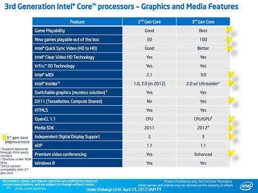 Core i7��i5��i3-3000�����Ivy Bridge��