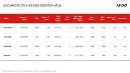 AMD A-Series��Trinity��Richland��