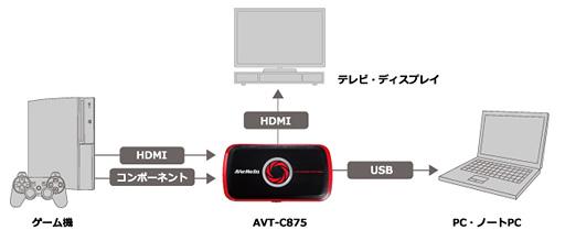5fadf6c4c8 AVerMedia製の小さな外付けビデオキャプチャデバイス「AVT-C875」,その実力を探るレビュー後編をお届けする。今回は,PS3との接続を前提と したアナログ入力時の画質 ...