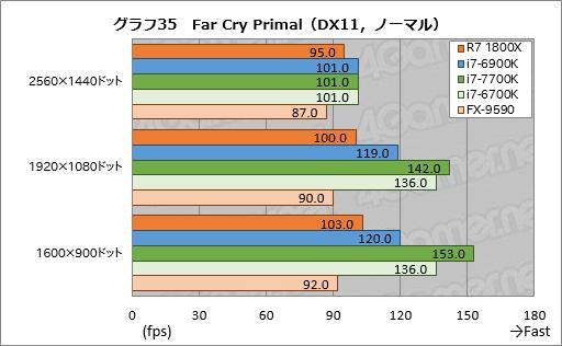 【CPU】AMD Ryzen、やっぱり微妙 4亀「エンコはいいけどゲーム時はクソ」 [無断転載禁止]©2ch.net [663621836]YouTube動画>7本 ->画像>94枚
