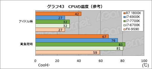 【LGA2066】Skylake-X、KabyLake-X Part24 YouTube動画>4本 ->画像>119枚
