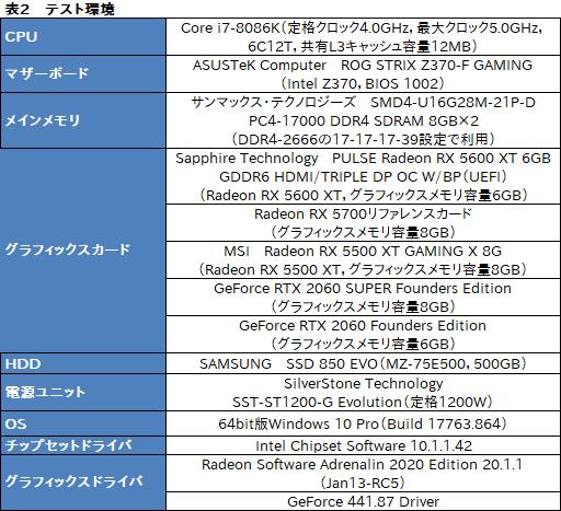 画像(015)「Radeon RX 5600 XT」レビュー。遅れてきたミドルレンジ級Naviは,クロックアップモデルならRTX 2060をも上回る