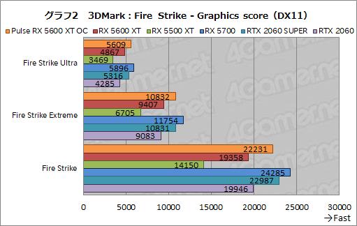 画像(018)「Radeon RX 5600 XT」レビュー。遅れてきたミドルレンジ級Naviは,クロックアップモデルならRTX 2060をも上回る