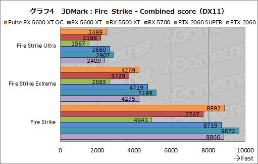 画像(020)「Radeon RX 5600 XT」レビュー。遅れてきたミドルレンジ級Naviは,クロックアップモデルならRTX 2060をも上回る
