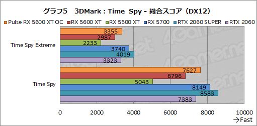 画像(021)「Radeon RX 5600 XT」レビュー。遅れてきたミドルレンジ級Naviは,クロックアップモデルならRTX 2060をも上回る