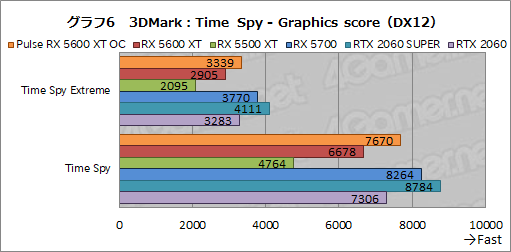 画像(022)「Radeon RX 5600 XT」レビュー。遅れてきたミドルレンジ級Naviは,クロックアップモデルならRTX 2060をも上回る