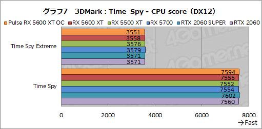 画像(023)「Radeon RX 5600 XT」レビュー。遅れてきたミドルレンジ級Naviは,クロックアップモデルならRTX 2060をも上回る