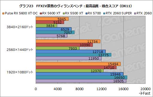画像(039)「Radeon RX 5600 XT」レビュー。遅れてきたミドルレンジ級Naviは,クロックアップモデルならRTX 2060をも上回る