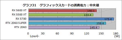 画像(047)「Radeon RX 5600 XT」レビュー。遅れてきたミドルレンジ級Naviは,クロックアップモデルならRTX 2060をも上回る