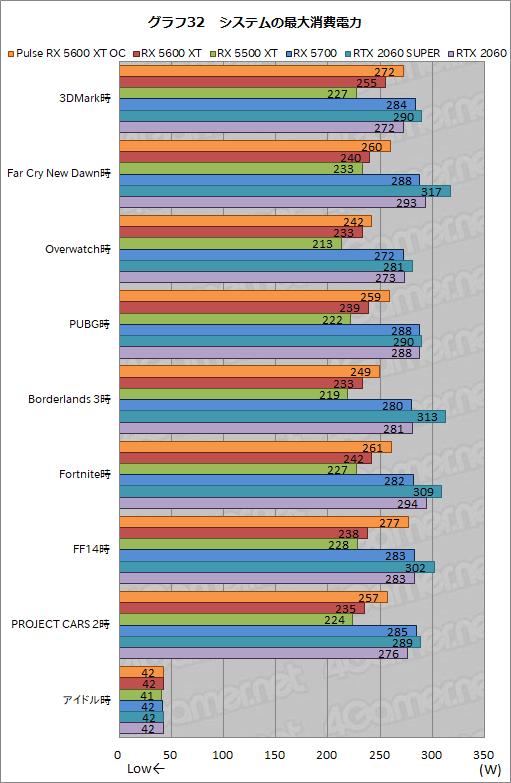 画像(048)「Radeon RX 5600 XT」レビュー。遅れてきたミドルレンジ級Naviは,クロックアップモデルならRTX 2060をも上回る