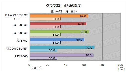 画像(049)「Radeon RX 5600 XT」レビュー。遅れてきたミドルレンジ級Naviは,クロックアップモデルならRTX 2060をも上回る