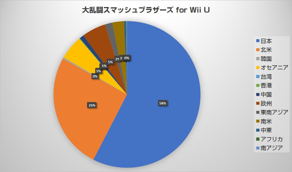 Smash Bros 4 Wii U