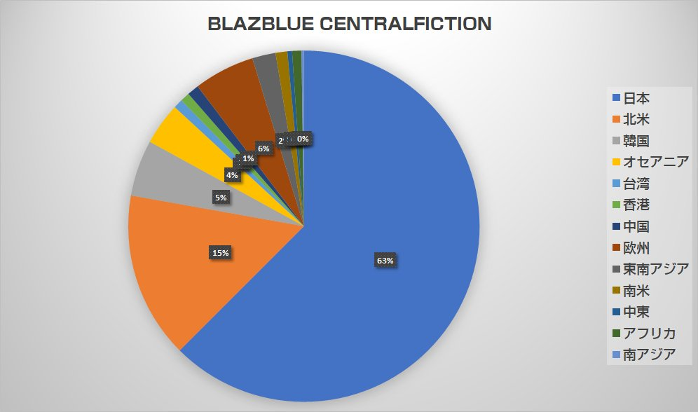 BlazeBlue Central Fiction