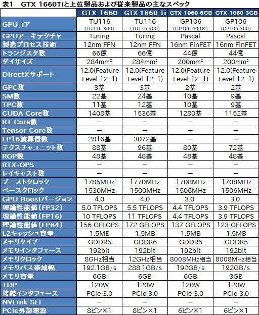 画像(007)「GeForce GTX 1660」レビュー。税別219ドルからという安価なTuringは性能だけでなく消費電力も要注目だ