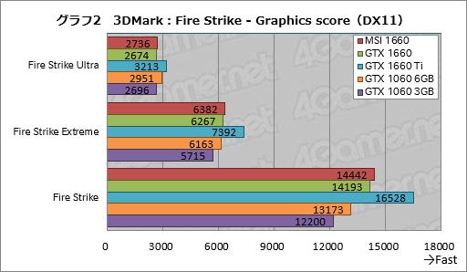 画像(022)「GeForce GTX 1660」レビュー。税別219ドルからという安価なTuringは性能だけでなく消費電力も要注目だ