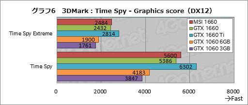 画像(026)「GeForce GTX 1660」レビュー。税別219ドルからという安価なTuringは性能だけでなく消費電力も要注目だ