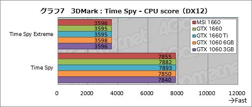 画像(027)「GeForce GTX 1660」レビュー。税別219ドルからという安価なTuringは性能だけでなく消費電力も要注目だ