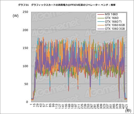 画像(051)「GeForce GTX 1660」レビュー。税別219ドルからという安価なTuringは性能だけでなく消費電力も要注目だ