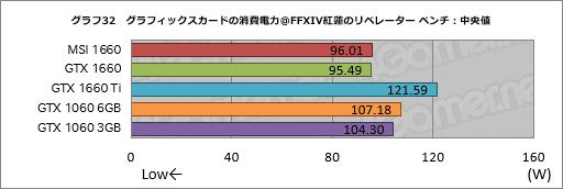 画像(052)「GeForce GTX 1660」レビュー。税別219ドルからという安価なTuringは性能だけでなく消費電力も要注目だ