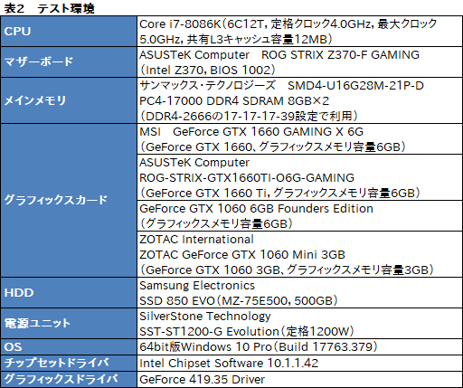 画像(054)「GeForce GTX 1660」レビュー。税別219ドルからという安価なTuringは性能だけでなく消費電力も要注目だ