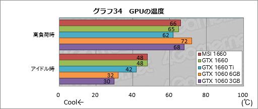画像(060)「GeForce GTX 1660」レビュー。税別219ドルからという安価なTuringは性能だけでなく消費電力も要注目だ