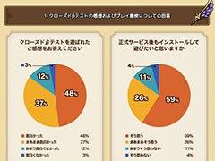「ドラゴンクエストタクト」のクローズドβテストレポートが公開に。約85%の参加者が正式サービス開始後も遊びたいと意欲を示す