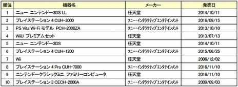 1月のゲオ月間販売ランキングTOP10〜ゲームソフト・ゲーム機器編〜が発表。「バイオハザード7」が新品ゲームソフト部門の第1位に
