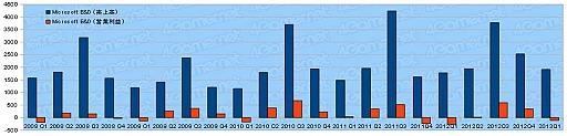 ゲーム業界主要13社の2013年度第1四半期決算動向を見る
