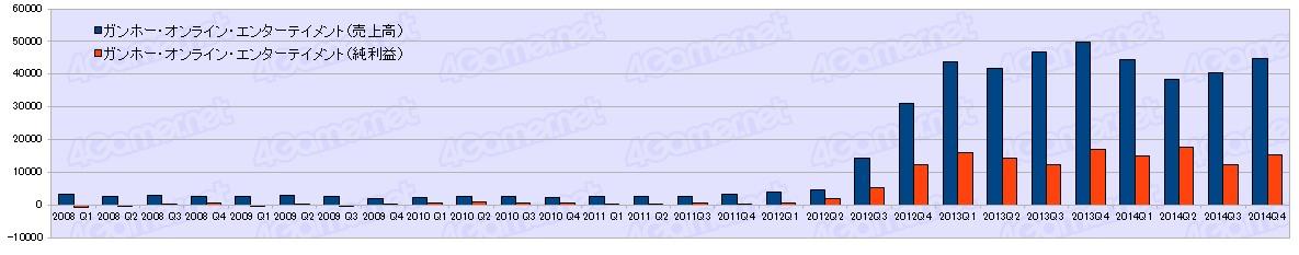 ゲーム業界営業利益 スクエニ169億 カプコン106億 ミクシィ523億 コロプラ236億 ガンホー934億