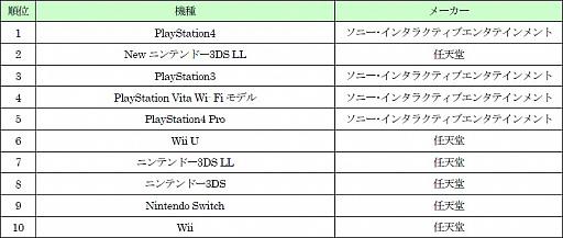 ゲオ,2017年のゲーム売り上げランキングを発表。新品ソフト1位は「MHXX」
