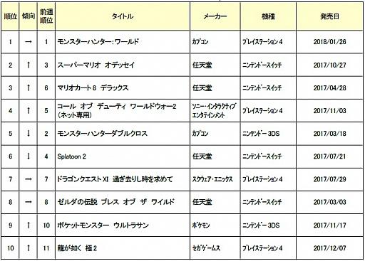 ゲオ,2月2週目の中古ゲームソフト週刊売上ランキングTOP30を公開