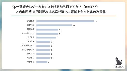 画像集#004のサムネイル/ピックアップ,「TELLER」読者を対象にしたゲームに関するアンケート調査結果を発表