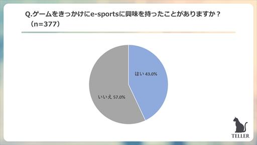 画像集#011のサムネイル/ピックアップ,「TELLER」読者を対象にしたゲームに関するアンケート調査結果を発表
