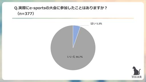 画像集#012のサムネイル/ピックアップ,「TELLER」読者を対象にしたゲームに関するアンケート調査結果を発表