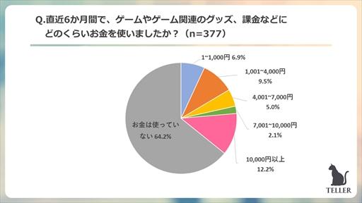 画像集#013のサムネイル/ピックアップ,「TELLER」読者を対象にしたゲームに関するアンケート調査結果を発表