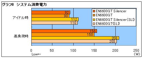 6600 256m: