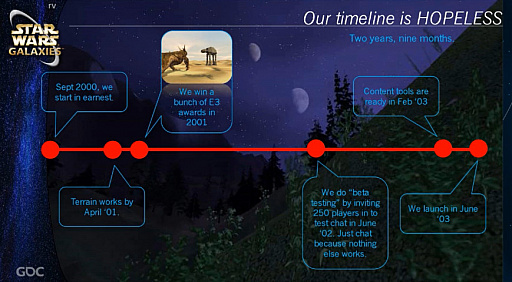 画像集#011のサムネイル/[GDC 2021]クラシックゲーム・ポストモーテムに「スター・ウォーズ ギャラクシーズ」が登場。ゲーマーの期待を裏切り続けたMMORPGは,どのようにして生まれたのか
