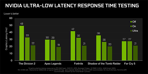 画像(002)「GeForce 436.02 Driver」で「NVIDIA版Anti-Lag」こと「Ultra-Low Latency Mode」を実装