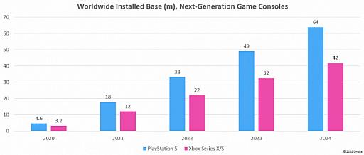 画像集#004のサムネイル/Access Accepted第667回:PlayStation 5とXbox Series Xが登場した欧米市場の近未来