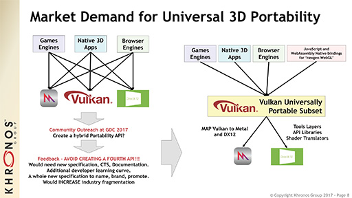 OpenGL 4 6の進化点やOpenCLの将来について,Khronos Group代表のNeil