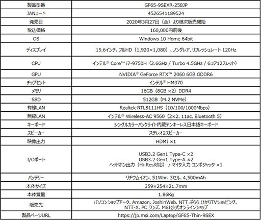 画像(007)MSI,RTX 2060搭載で重量約1.86kgのゲームノートPC「GF65 Thin」を国内発売