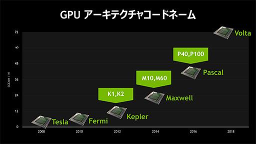 Windows 10を仮想環境で快適に動かすには仮想GPUが必要になる? NVIDIAが