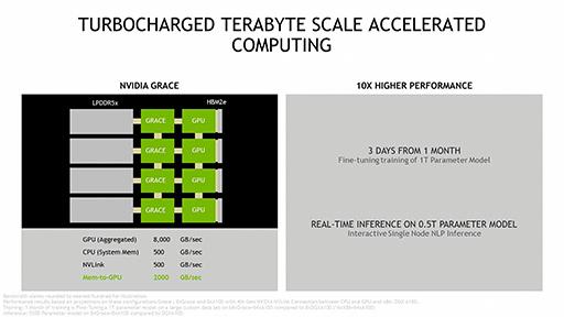 画像集#005のサムネイル/NVIDIA,次世代のスーパーコンピュータ向けボード「Grace」を発表。次世代のGPUとArmアーキCPUを搭載する
