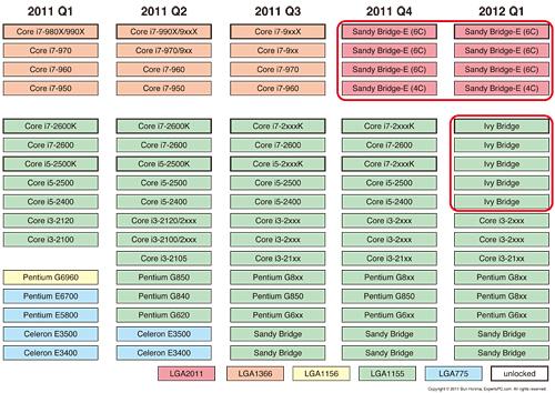 Intelの最新ロードマップで確認する,次世代CPU「Ivy Bridge ...