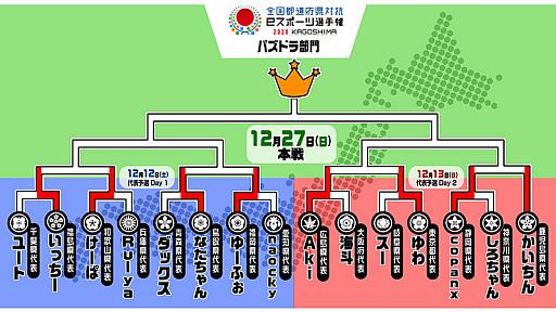 画像集#005のサムネイル/「全国都道府県対抗eスポーツ選手権 2020 KAGOSHIMA パズドラ部門」の本戦が2020年12月27日にオンラインで開催