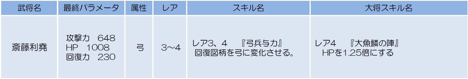 侍フィーバー」レア武将「斎藤利...