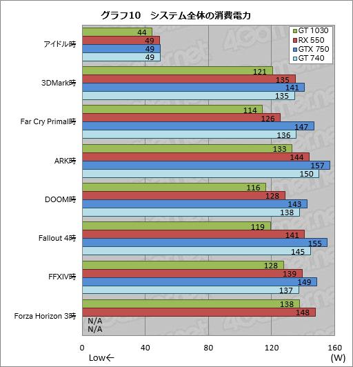 GeForce GT 1030」と「Radeon RX 550」直接対決。新世代の